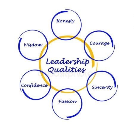 Essay on what qualities make a good leader